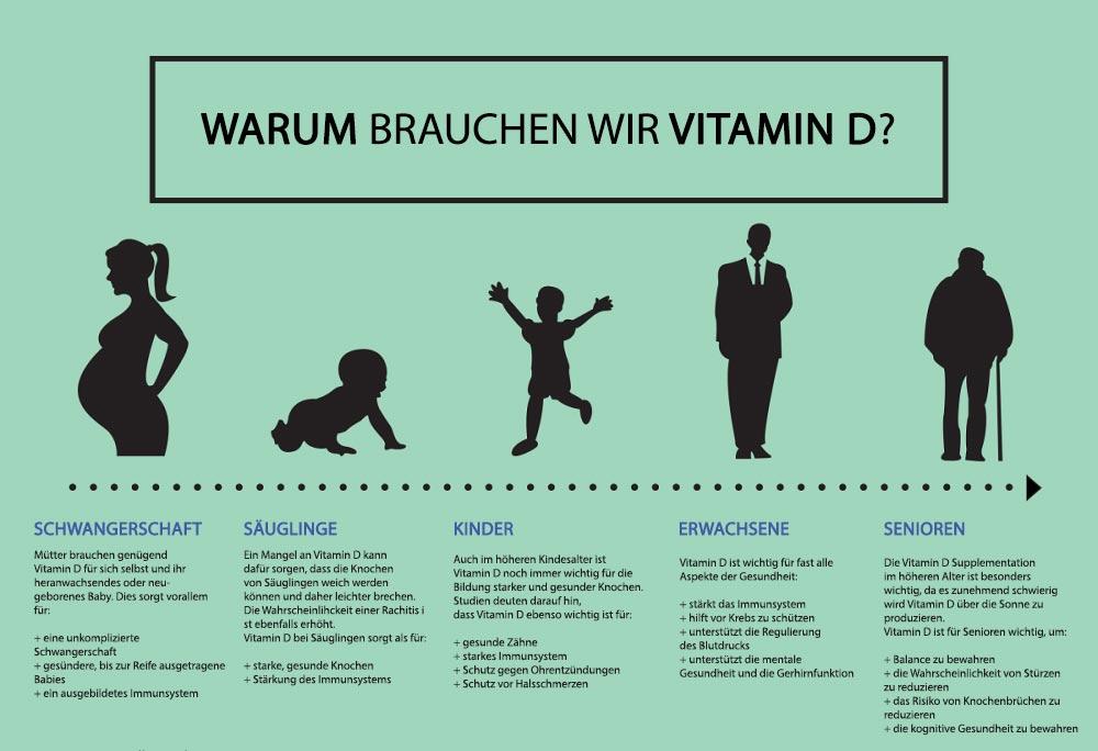 Vitamin D3 hochdosiert kaufen | GRATIS VERSAND ✅